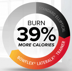 burn more calories than an elliptical